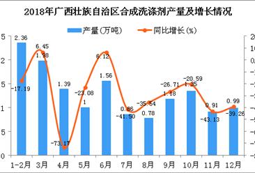 2018年广西壮族自治区合成洗涤剂产量为14.36万吨 同比下降34.37%