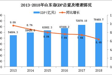 2018年山东统计公报:GDP总量76469.7亿 增长6.4%(附图表)