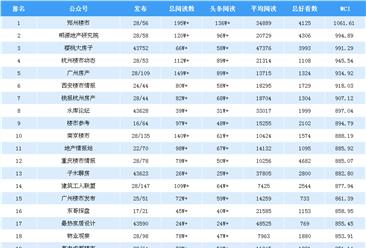 2019年2月房地产微信公众号排行榜:郑州楼市第一(附排名榜单)