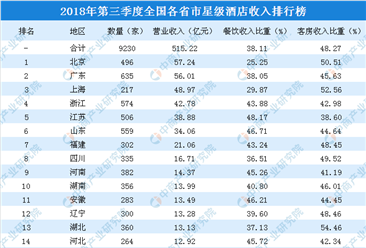 2018年三季度全国各省市星级酒店收入排行榜:6省市酒店收入超30亿元(附榜单)