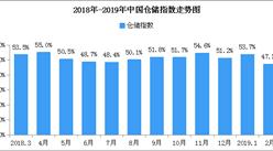 2019年2月中国仓储指数47.1%:3、4月阶段性需求逐渐增加(附图表)