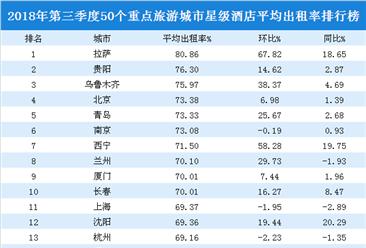 2018年三季度50个重点旅游城市星级酒店入住率排行榜:拉萨/贵阳/乌鲁木齐前三