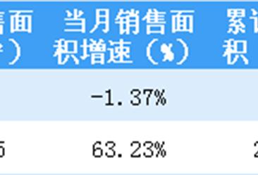 2019年2月新城控股销售简报:销售金额同比增长45.15%(附图表)