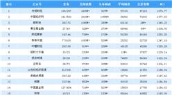 2019年2月金融微信公众号排行榜(附排名TOP25)