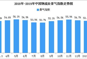 2019年2月中国物流业景气指数49.6%:物流活动将趋于活跃(附图表)