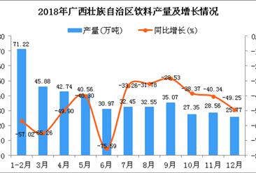 2018年广西壮族自治区饮料产量为413.12万吨 同比下降52.31%