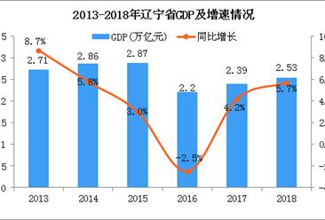 2018年辽宁统计公报:GDP总量25315.4亿 增长5.7%(附图表)