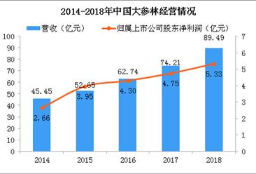 2018年大参林年报分析:营收同比增长20.59%(附图表)