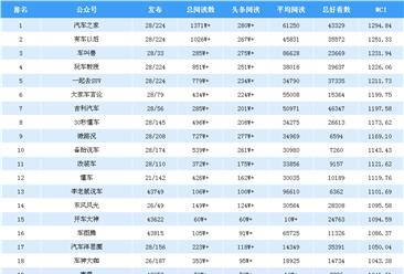 2019年2月汽车行业微信公众号排行榜:汽车之家第一(附排名)