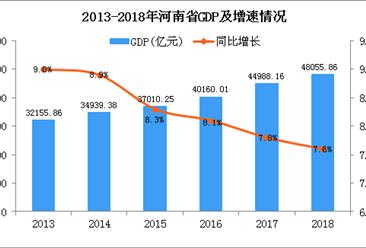 2018年河南统计公报:GDP总量48055.86亿 增长7.6%(附图表)