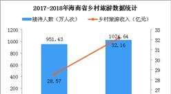 2018年海南乡村旅游收入32.16亿元   乡村民宿迎发展良机(图)