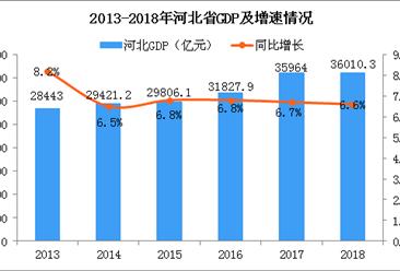 2018年河北统计公报:GDP总量36010.3亿 常住人口增加36.78万(附图表)