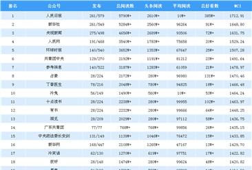 2019年2月全国微信公众号100强排行榜出炉(附完整榜单)