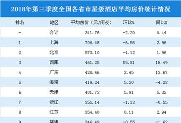 2018年三季度全国各省市星级酒店平均房价排行榜:上海房价最高  西藏增速最快(附榜单)