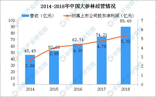 德信:继续提高收入的长跑运带动同比增长117%!