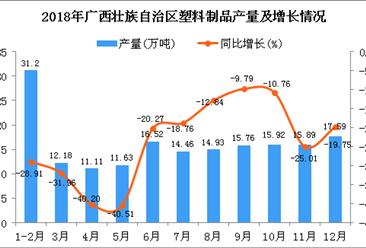 2018年广西壮族自治区塑料制品产量为177.19万吨 同比下降24.27%