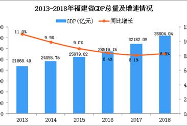 2018年福建统计公报:GDP总量35804.04亿 常住人口增加30万(附图表)