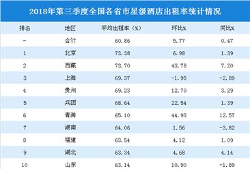 2018年三季度全国各省市星级酒店出租率排行榜:北京/西藏/上海入住率前三