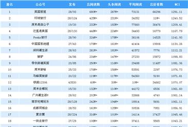 2019年2月旅游行业微信公众号排行榜(附完整榜单)