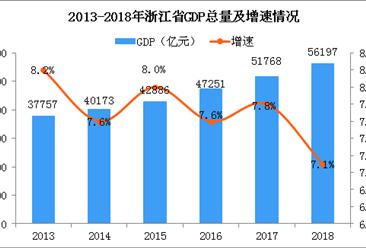 2018年浙江统计公报:GDP总量56197亿 增长7.1%(附图表)