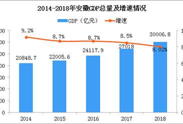 2018年安徽统计公报:GDP总量30006.82亿 常住人口增加68.8万(附图表)