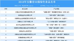首批安徽省50强绿色食品正式公布 大米/芝麻油等多种食品上榜(附名单)