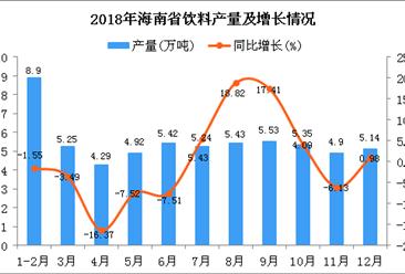 2018年海南省饮料产量为60.37万吨 同比下降0.2%