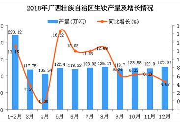 2018年广西壮族自治区生铁产量为1425.37万吨 同比增长8.76%