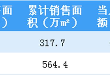 2019年2月万科销售简报:销售额同比增长21.3%(附图表)
