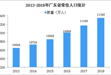 2018年广东统计公报:GDP总量97277.77亿 常住人口增加177万(附图表)