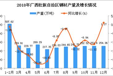 2018年广西壮族自治区钢材产量为2967.85万吨 同比下降10.48%