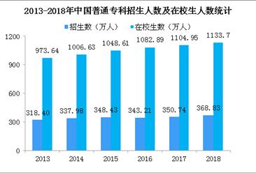 今年高职院校扩招100万人 2018年普通专科招生规模数据分析(图)