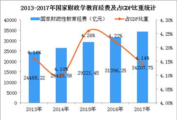 国家财政性教育经费占GDP比重超4%   2019中央财政教育支出安排超1万亿元(图)