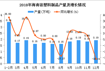 2018年海南省塑料制品产量为2.09万吨 同比增长2.96%
