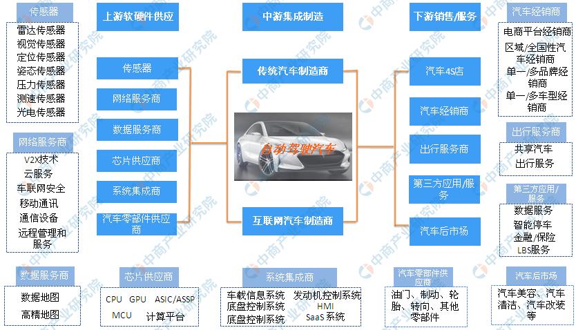 自动驾驶汽车未来发展趋势预测分析(附自动驾驶汽车产业链全景图cf战场模式bug