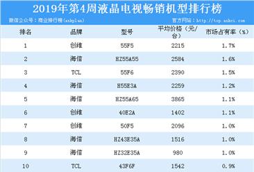 2019年第4周彩电畅销机型榜单分析:创维强势霸榜(附榜单)