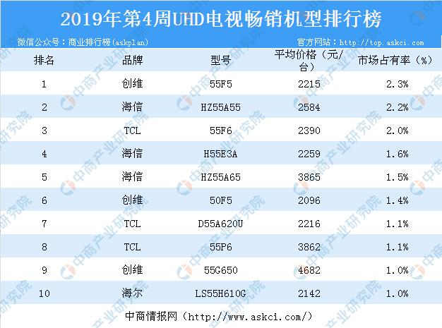 2019液晶电视排行_2019年一季度全球液晶电视面板出货数量排名:京东方