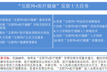 """《海南省促进""""互联网+医疗健康""""发展实施方案》印发  加快推进健康海南建设(附全文)"""