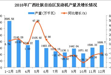 2018年广西壮族自治区发动机产量及增长情况分析:同比下降7.15%