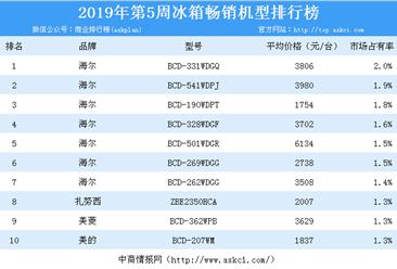 2019年第5周白电畅销机型排行榜分析:海尔冰箱最畅销(附榜单)