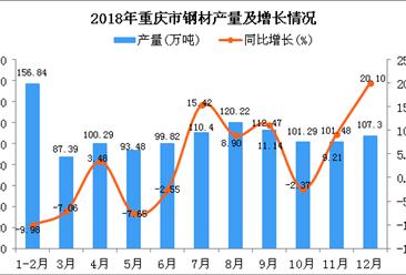 2018年重庆市钢材产量为1190.98万吨 同比增长2.49%