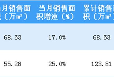 2019年2月世茂房地产销售简报:销售额同比上涨41%(附图表)
