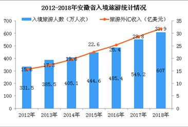 2018年安徽省旅游數據統計:實現旅游總收入7241億  增長16.8%(圖)