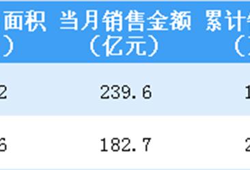 2019年2月融创中国销售简报:销售额同比减少4.4%(附图表)