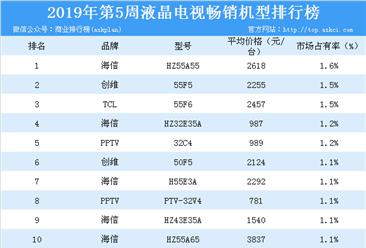 2019年第5周彩电畅销机型榜单分析:海信品牌电视霸榜(附榜单)