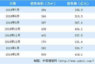 2019年2月碧桂园销售简报:销售金额同比增长8.42%(附图表)