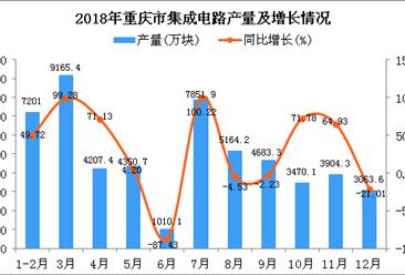 2018年重庆市集成电路产量为54072万块 同比增长16.38%