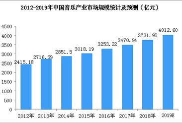网络音乐用户规模持续扩大  2019年音乐产业规模有望突破4000亿元(图)