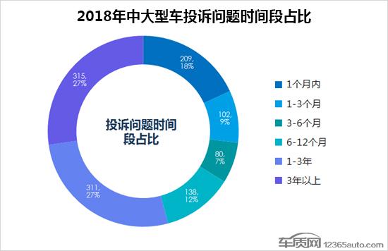 2018年中国中大型车投 诉排名及分析:总投诉量