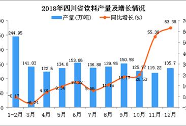 2018年四川省饮料产量为1605.74万吨 同比增长13.1%